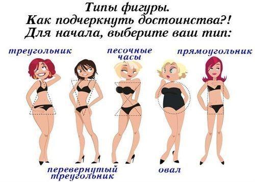 разные виды женских форм