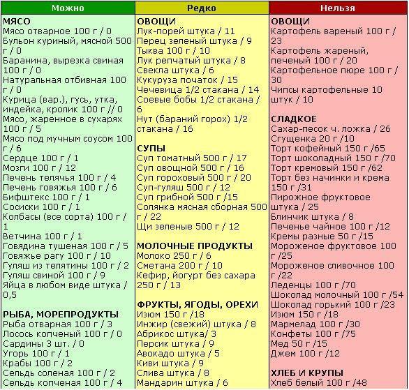 гликемическая таблица