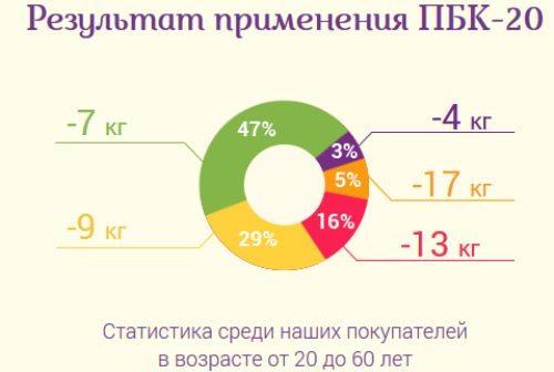 диаграмма- результаты похудения