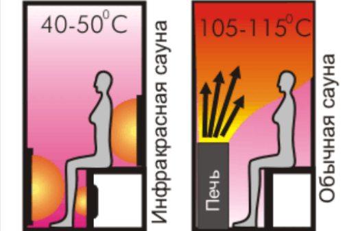 разница температур
