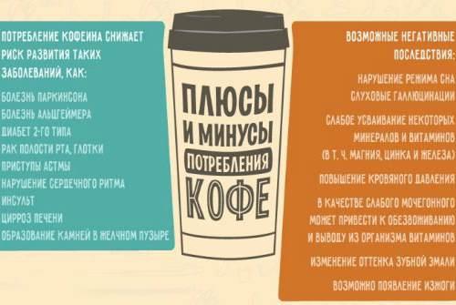 плюсы и минуса потребления кофе