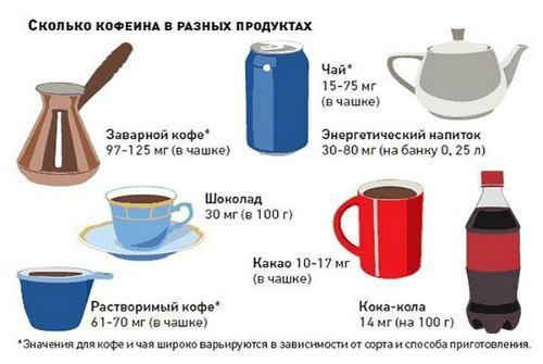 содержание кофеина в пище