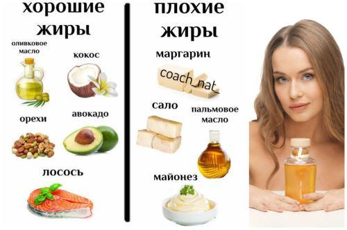 хорошие и плохие жиры